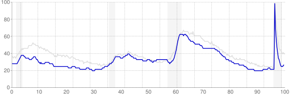 Wisconsin monthly unemployment rate chart from 1990 to May 2021